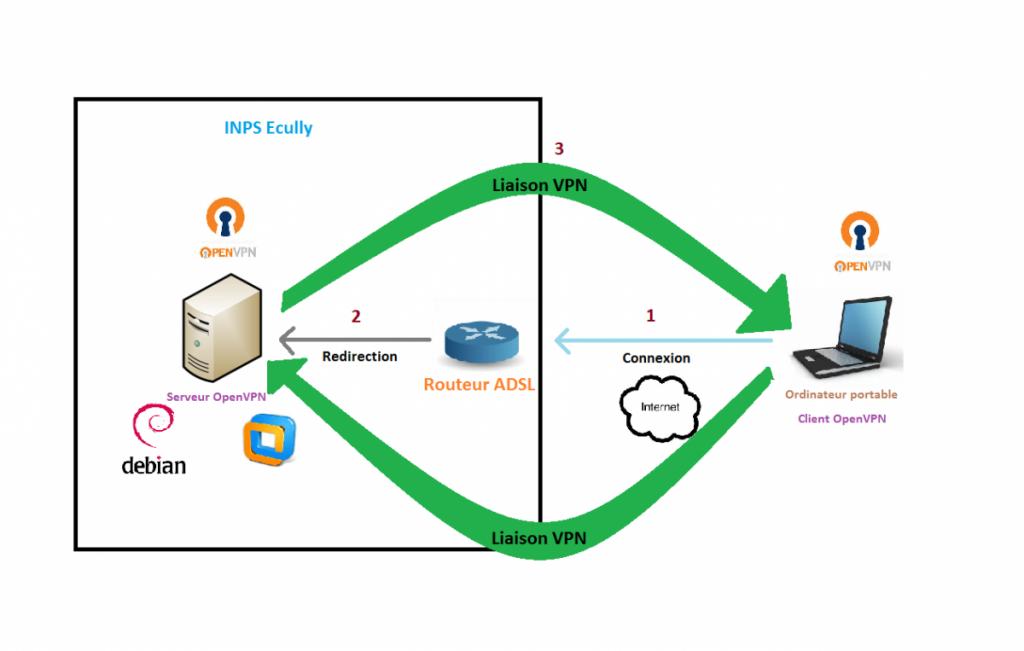 OpenVPN-AccesNomade
