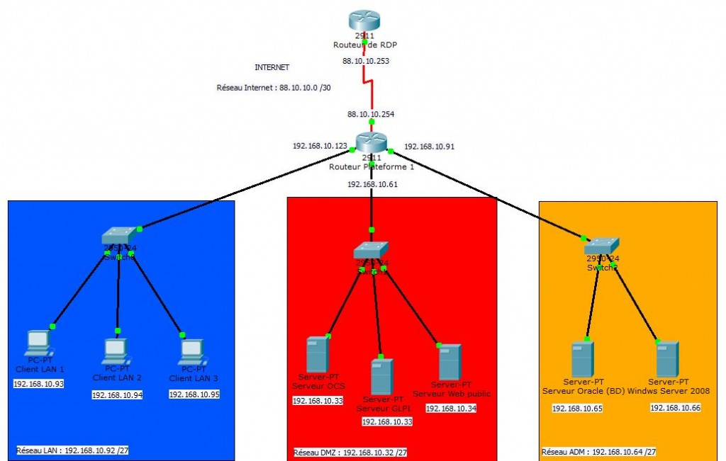 PPE2_Mission2-Infrastructure_reseau_routage_simplifie
