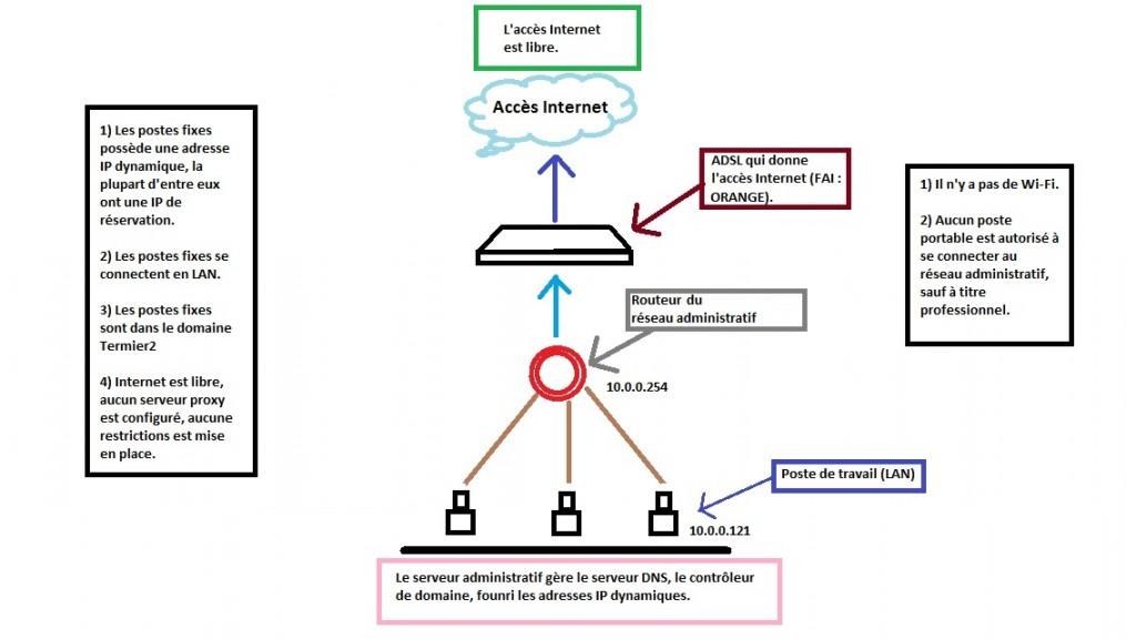 plan_logique_du_reseau_administrati