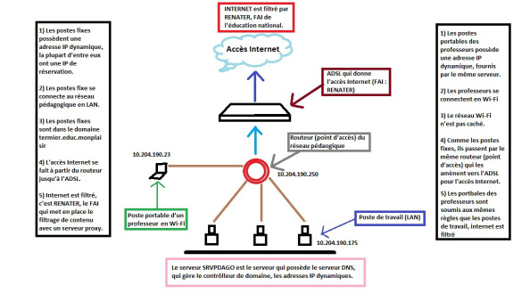 plan_logique_du_reseau_pc3a9daogogique