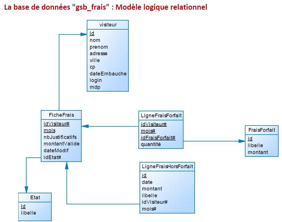GSB_Application-ModeleRelationnel