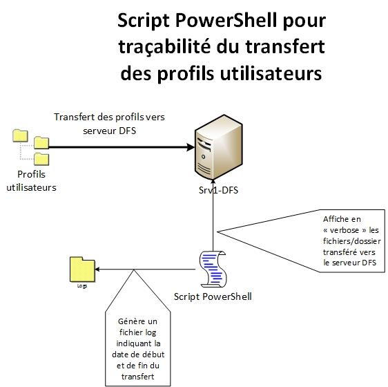 scriptpowershell-transfertprofilsutils