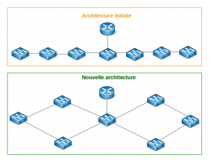 DDD-ArchitectureReseau